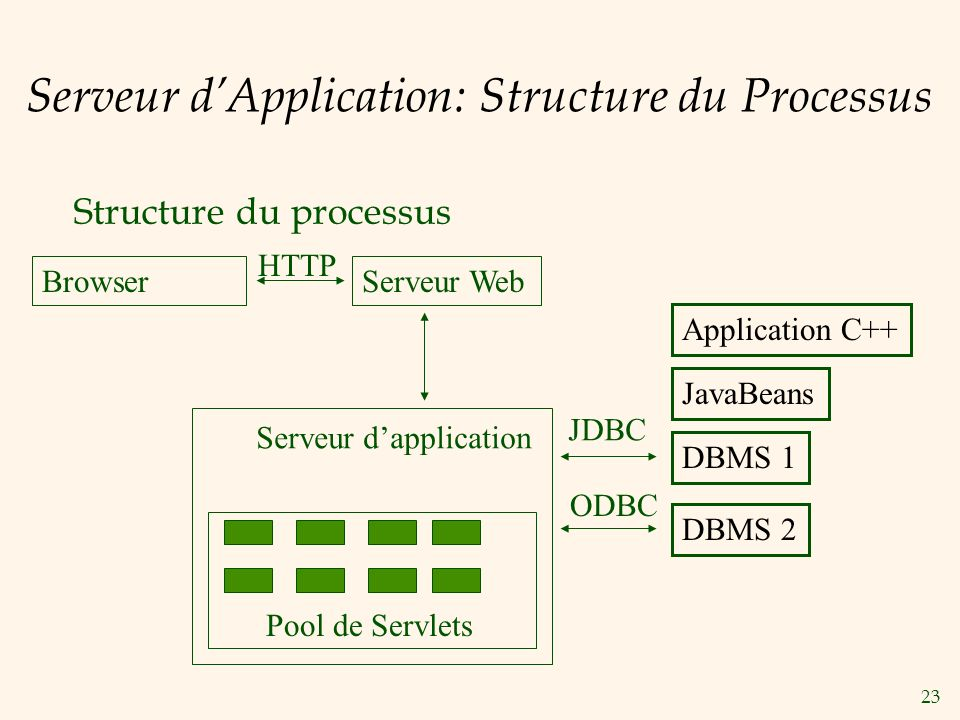 Serveur d'Application: Structure du Processus