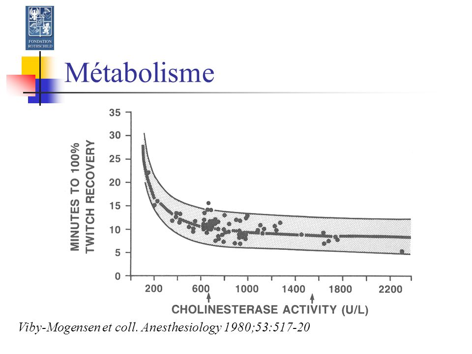 Métabolisme Viby-Mogensen et coll. Anesthesiology 1980;53:517-20