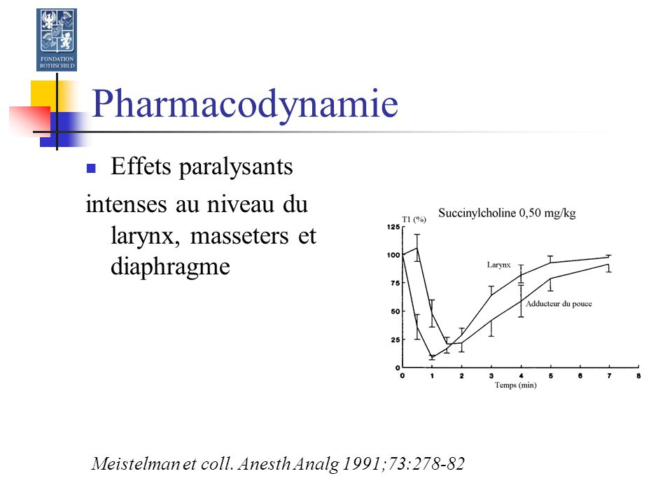 Pharmacodynamie Effets paralysants