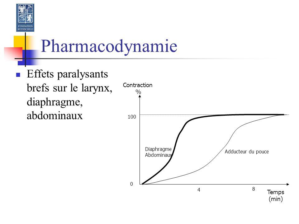 Pharmacodynamie Effets paralysants brefs sur le larynx, diaphragme, abdominaux. Contraction. % 100.