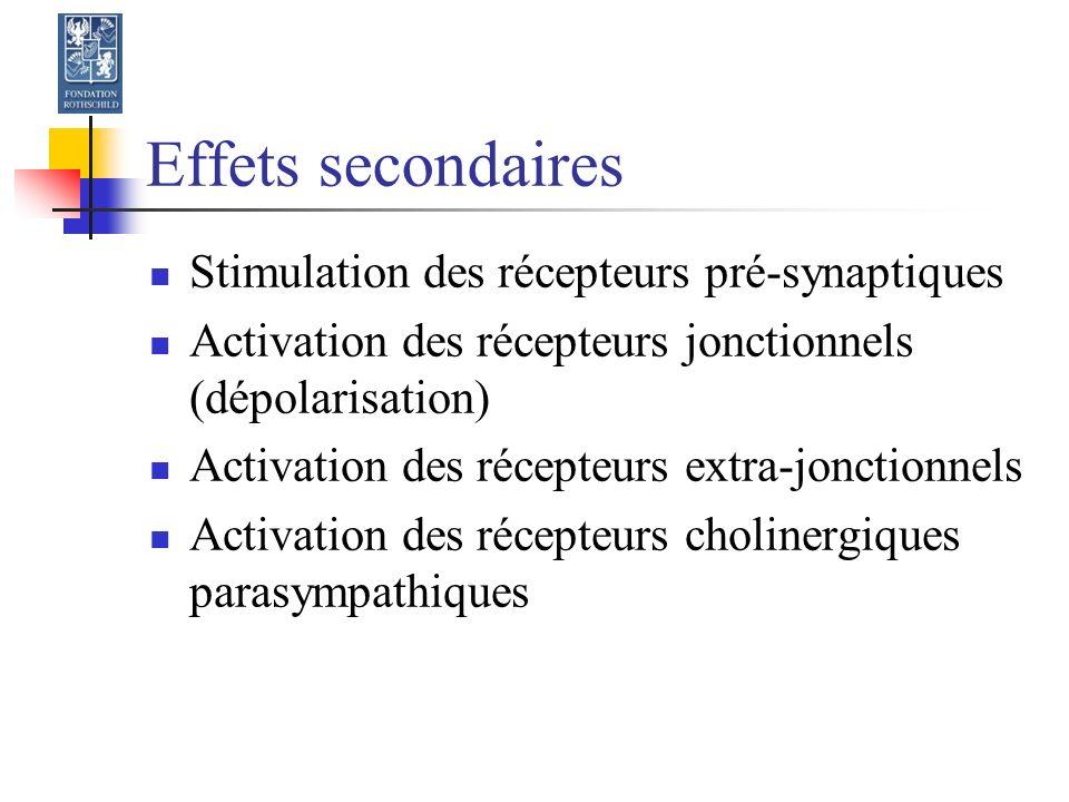 Effets secondaires Stimulation des récepteurs pré-synaptiques