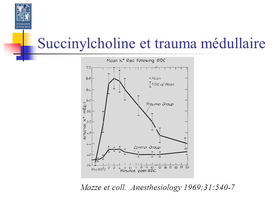 Succinylcholine et trauma médullaire