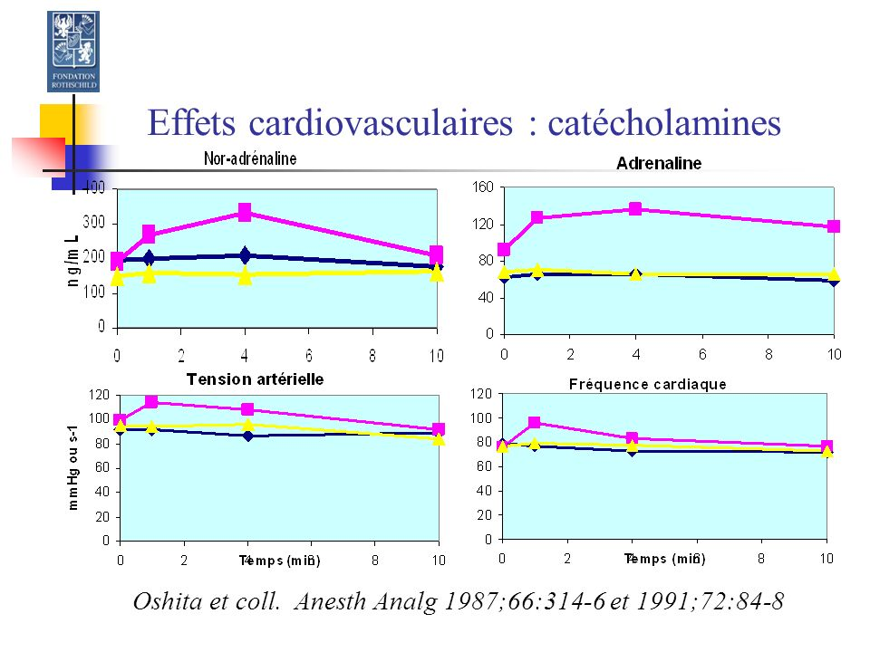 Effets cardiovasculaires : catécholamines