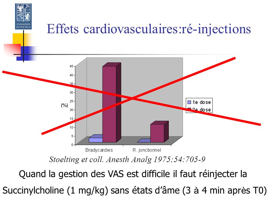 Effets cardiovasculaires:ré-injections