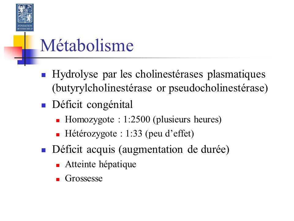 Métabolisme Hydrolyse par les cholinestérases plasmatiques (butyrylcholinestérase or pseudocholinestérase)