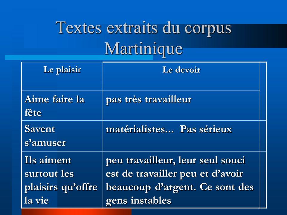 Textes extraits du corpus Martinique