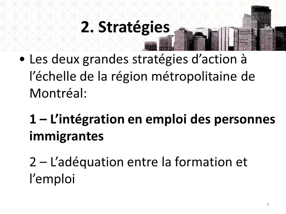 2. Stratégies Les deux grandes stratégies d'action à l'échelle de la région métropolitaine de Montréal: