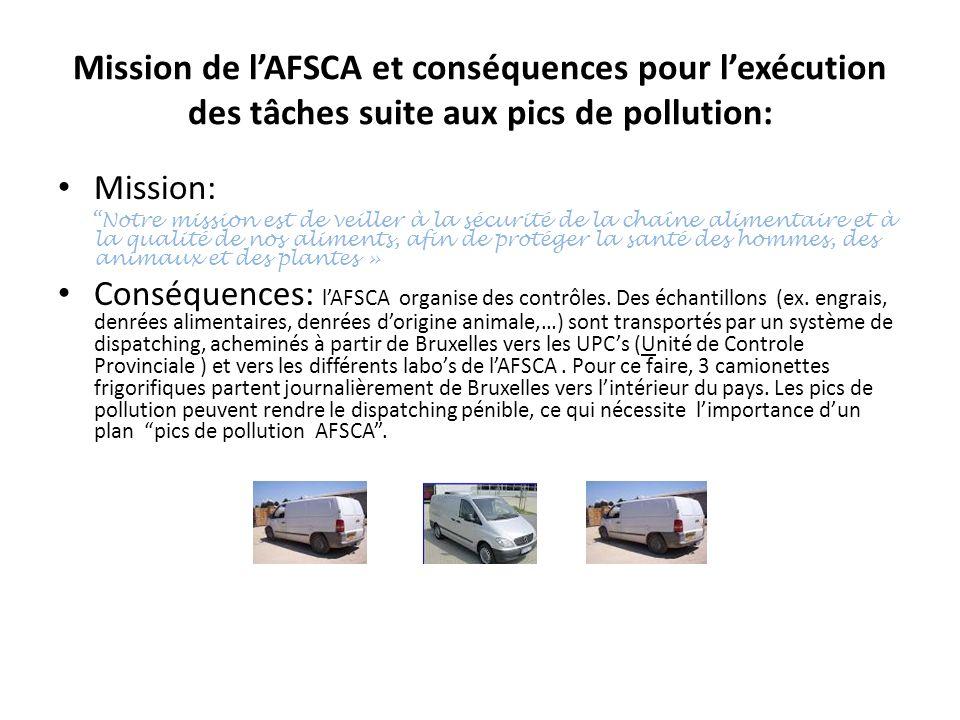 Mission de l'AFSCA et conséquences pour l'exécution des tâches suite aux pics de pollution: