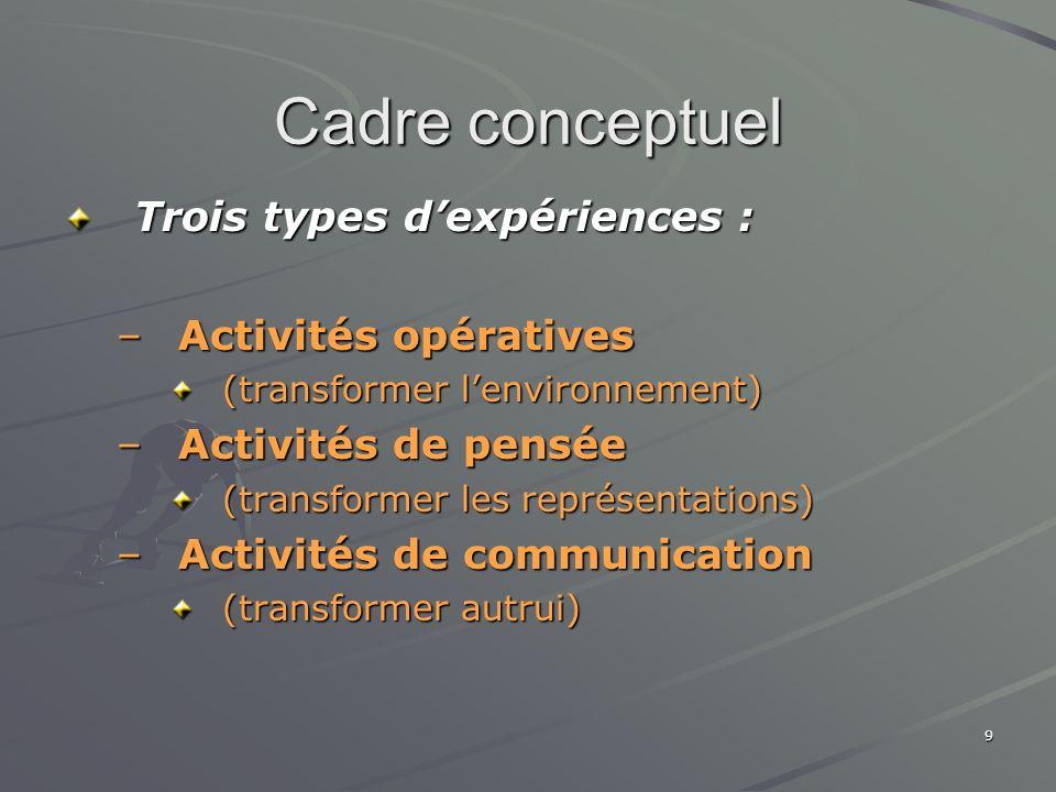 Cadre conceptuel Trois types d'expériences : Activités opératives