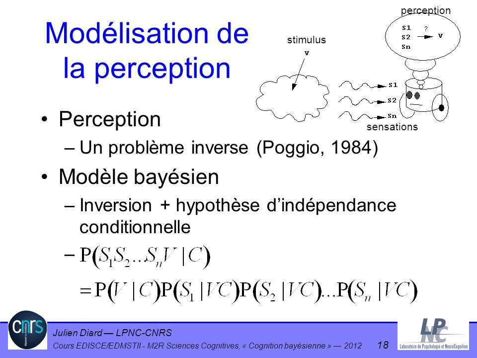 Modélisation de la perception