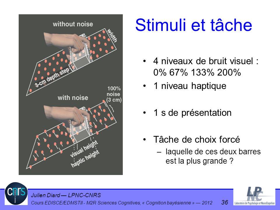 Stimuli et tâche 4 niveaux de bruit visuel : 0% 67% 133% 200%