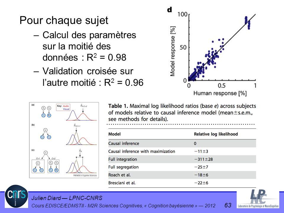 Pour chaque sujet Calcul des paramètres sur la moitié des données : R2 = 0.98.