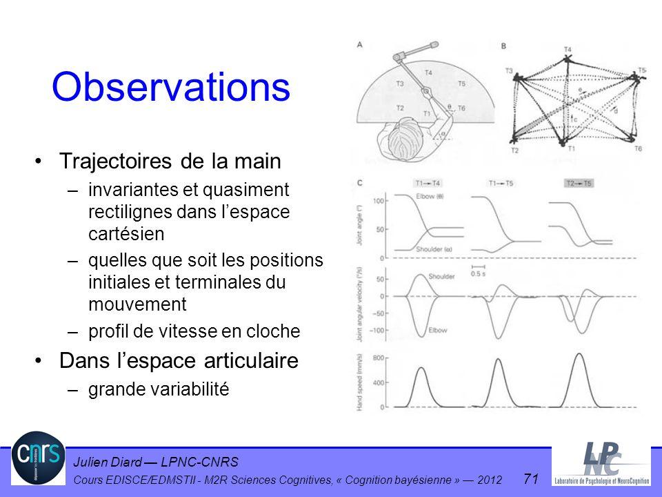 Observations Trajectoires de la main Dans l'espace articulaire