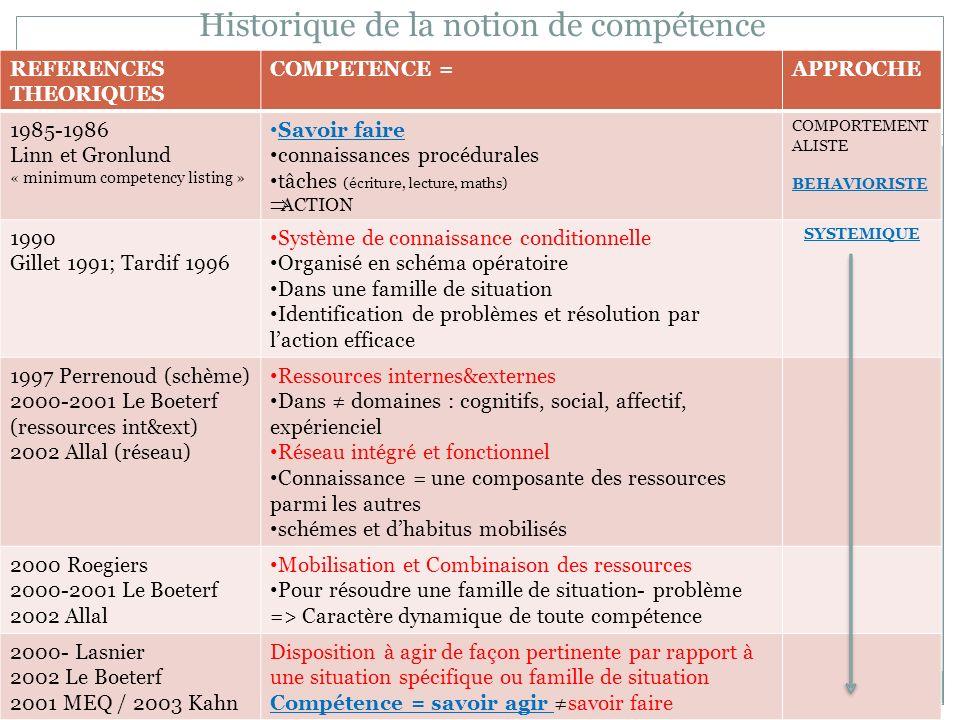 Historique de la notion de compétence
