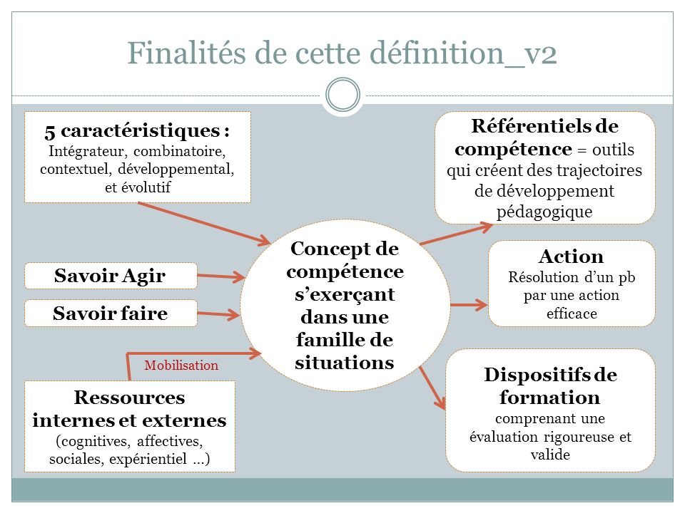 Finalités de cette définition_v2