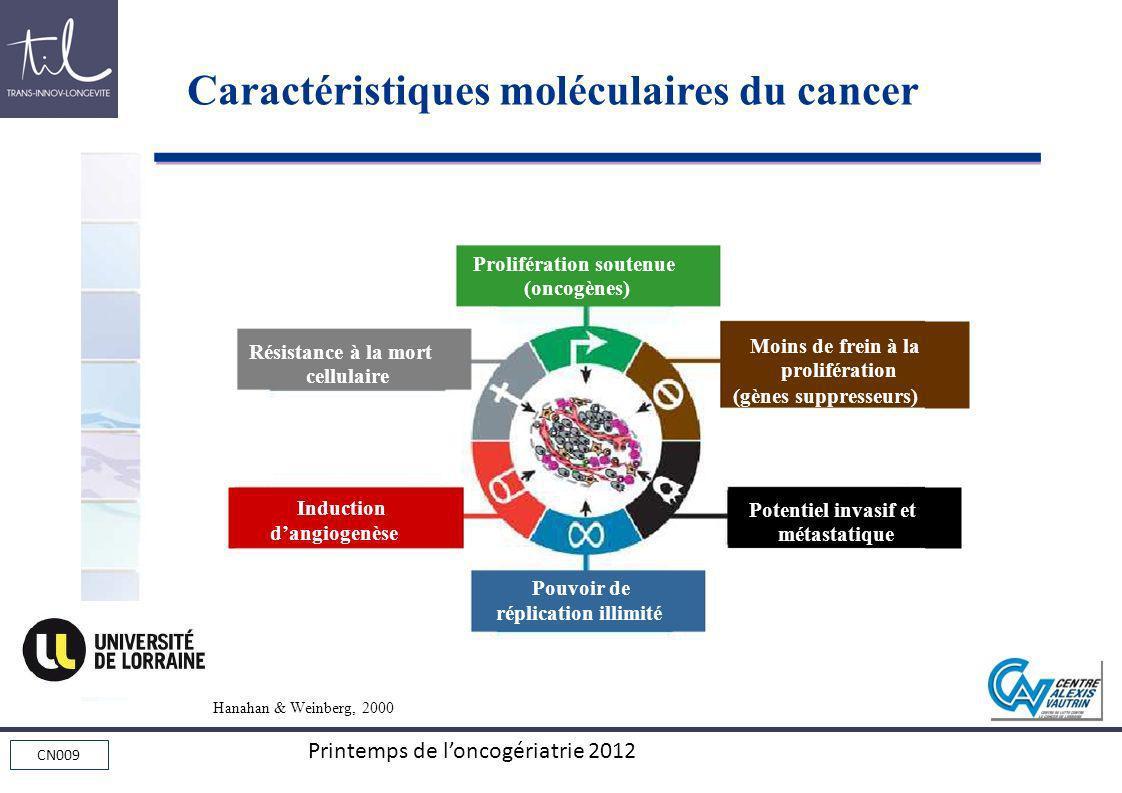 Caractéristiques moléculaires du cancer