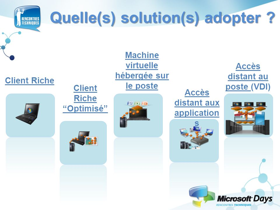 Quelle(s) solution(s) adopter