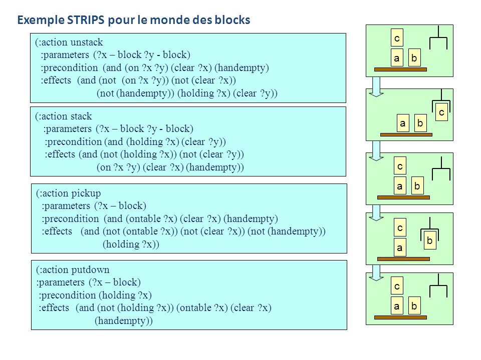 Exemple STRIPS pour le monde des blocks