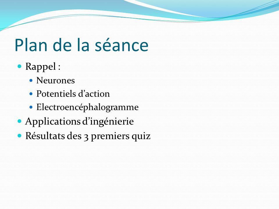 Plan de la séance Rappel : Applications d'ingénierie