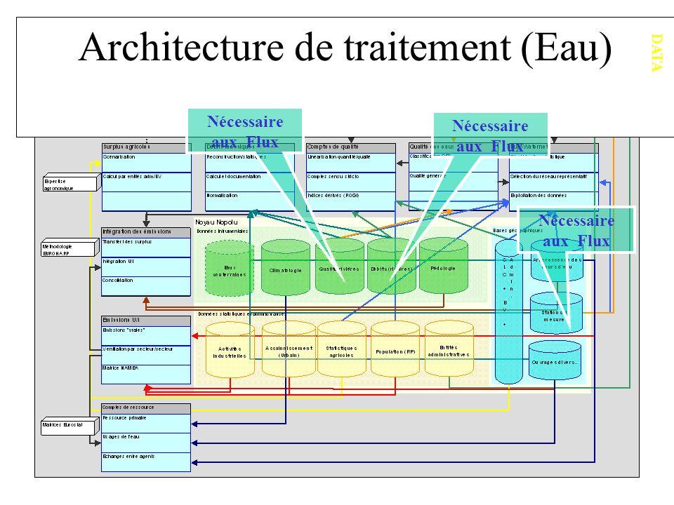 Architecture de traitement (Eau)