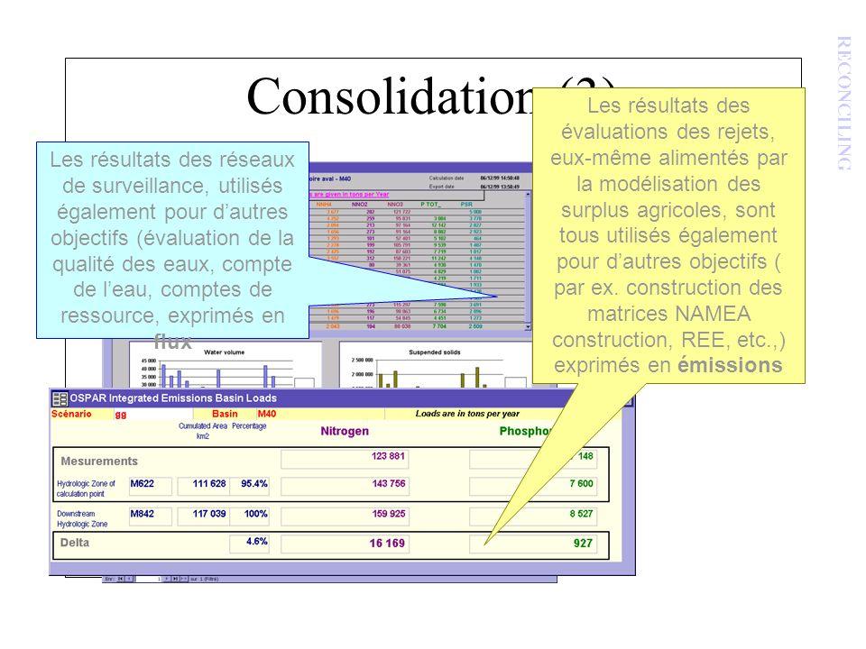 Consolidation (3) Comparaison des flux avec les autres émissions