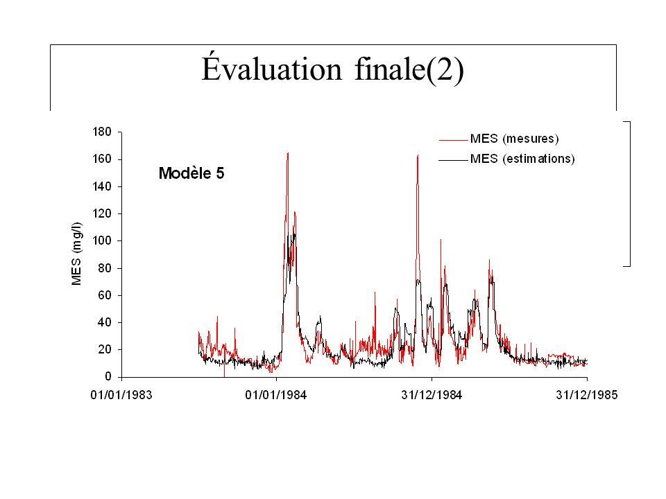 Évaluation finale(2) Forme générale du profil des données MES reconstruites, MAIS les données journalières mal reconstruites, (-83% to +238%).