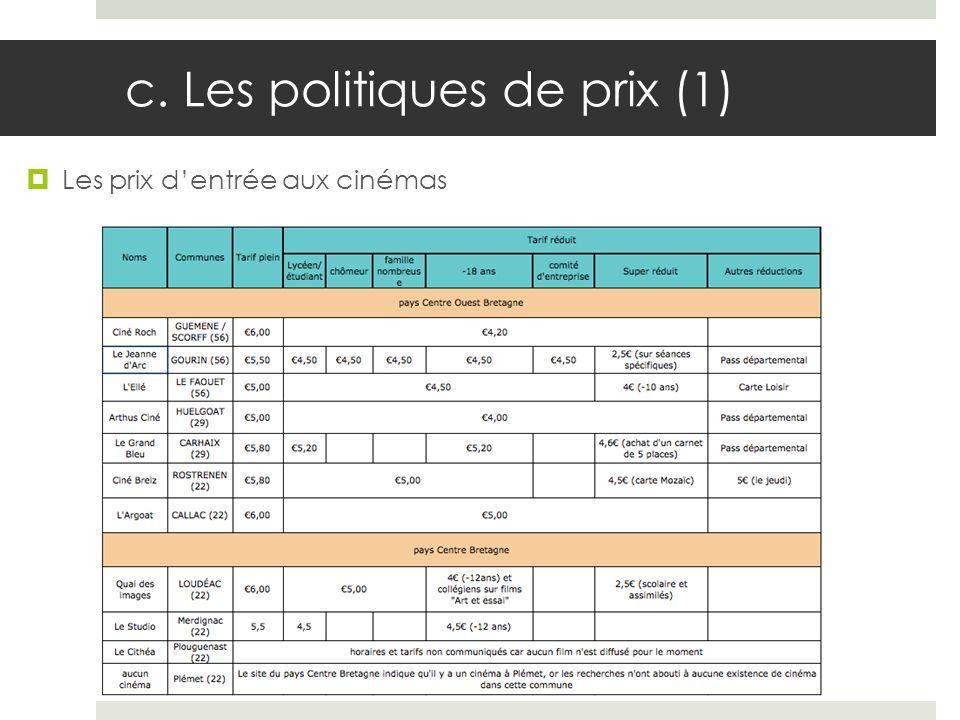 c. Les politiques de prix (1)