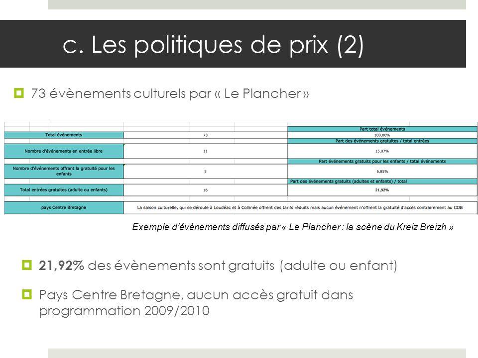 c. Les politiques de prix (2)