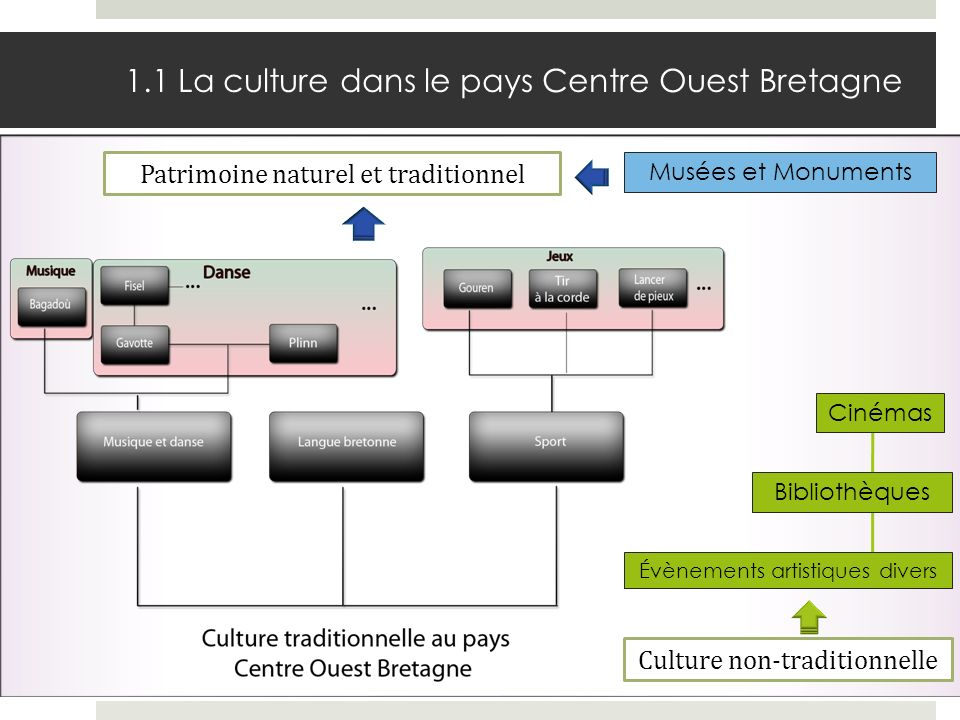1.1 La culture dans le pays Centre Ouest Bretagne