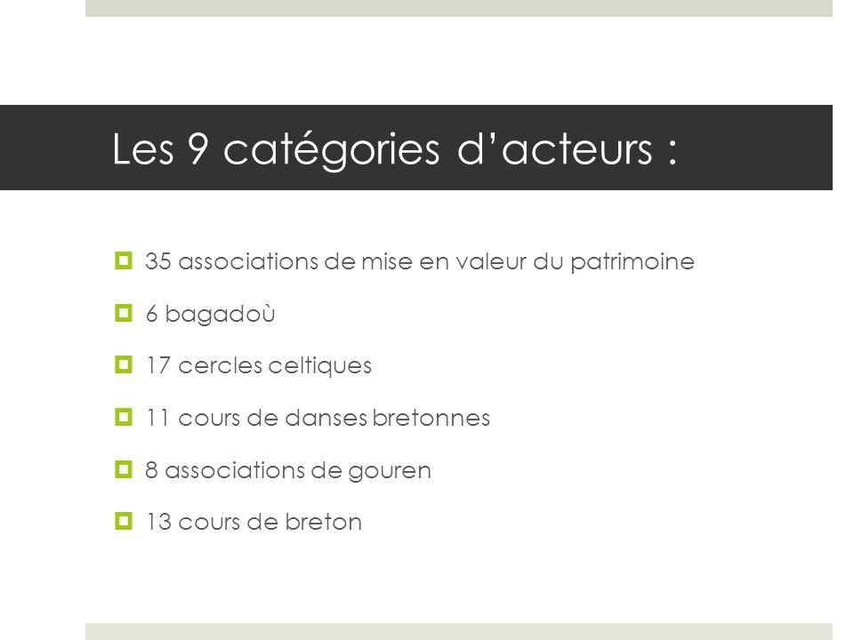 Les 9 catégories d'acteurs :