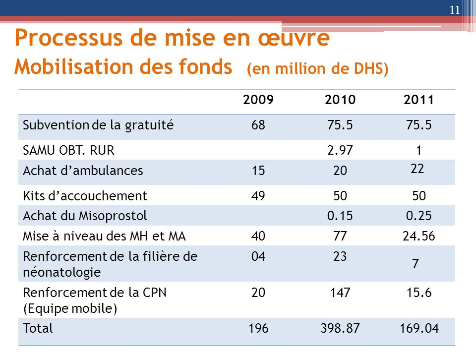 Processus de mise en œuvre Mobilisation des fonds (en million de DHS)