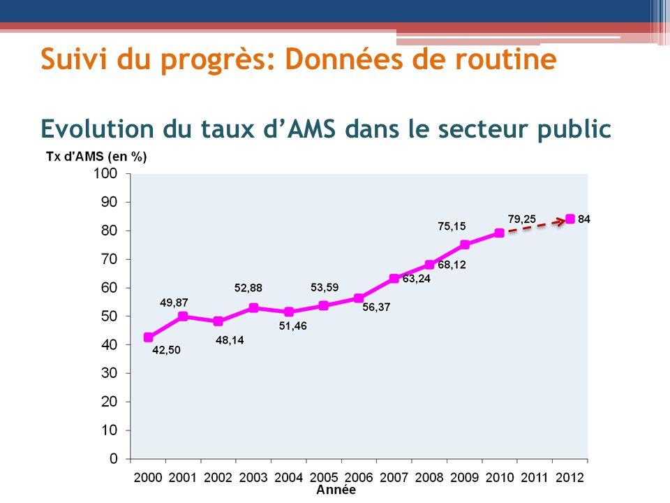 Suivi du progrès: Données de routine Evolution du taux d'AMS dans le secteur public