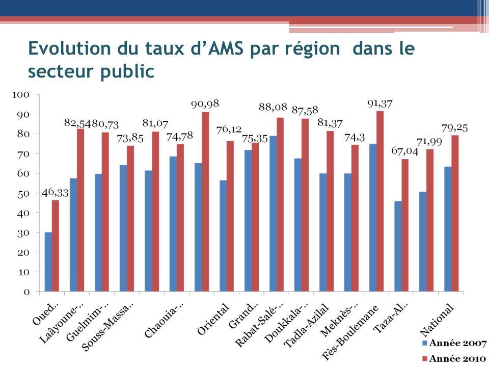 Evolution du taux d'AMS par région dans le secteur public