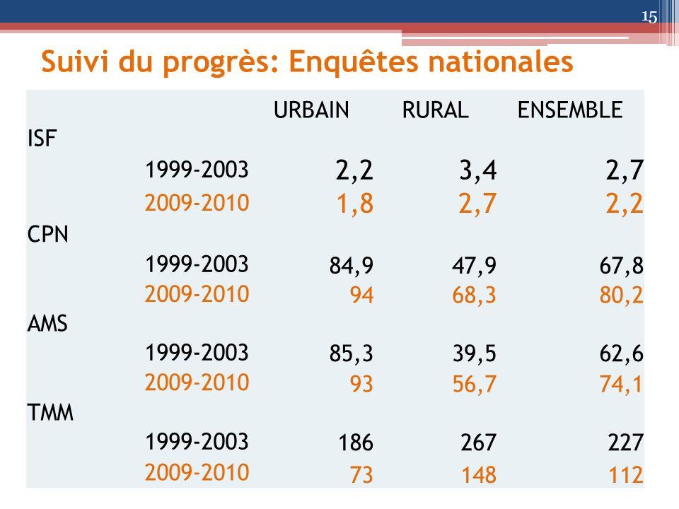 Suivi du progrès: Enquêtes nationales