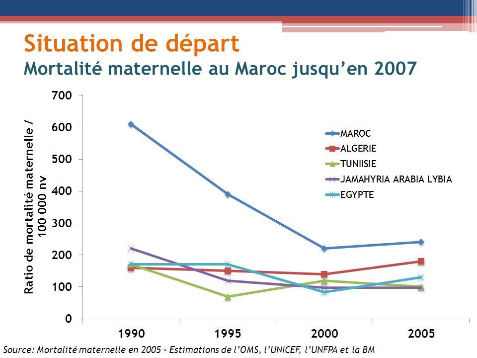 Situation de départ Mortalité maternelle au Maroc jusqu'en 2007