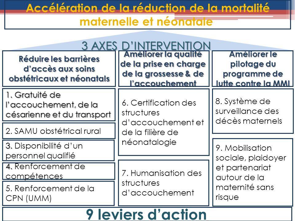 Accélération de la réduction de la mortalité maternelle et néonatale