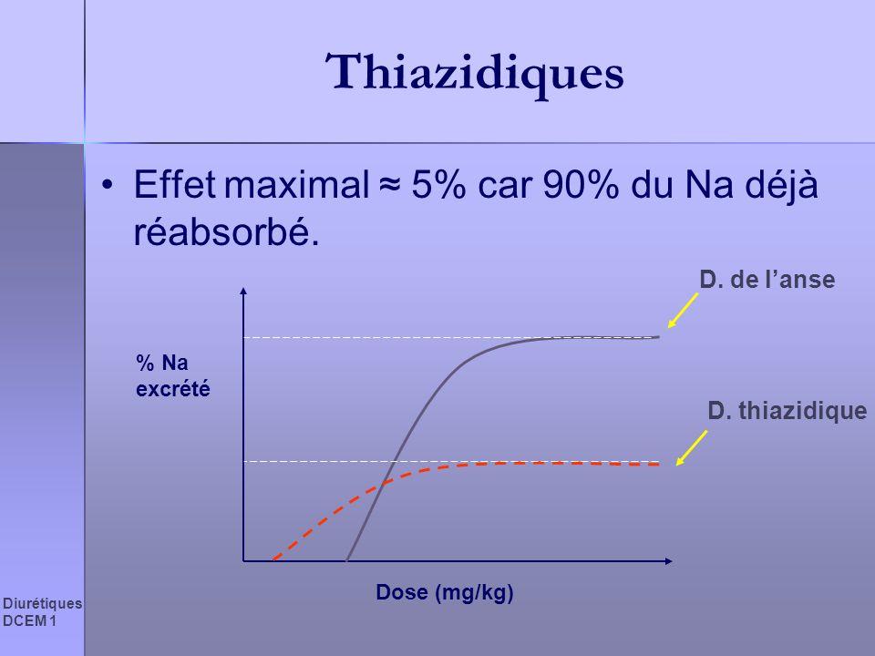Thiazidiques Effet maximal ≈ 5% car 90% du Na déjà réabsorbé.