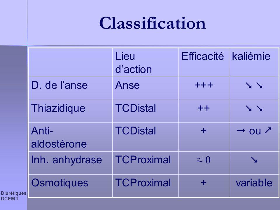 Classification Lieu d'action Efficacité kaliémie D. de l'anse Anse +++
