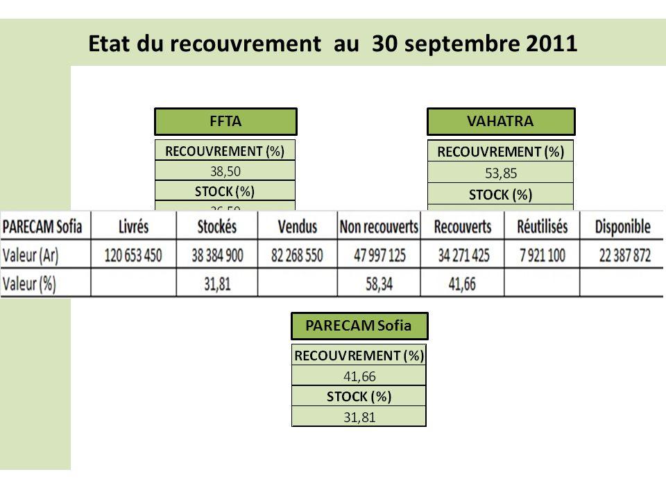 Etat du recouvrement au 30 septembre 2011