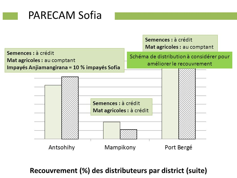 Recouvrement (%) des distributeurs par district (suite)