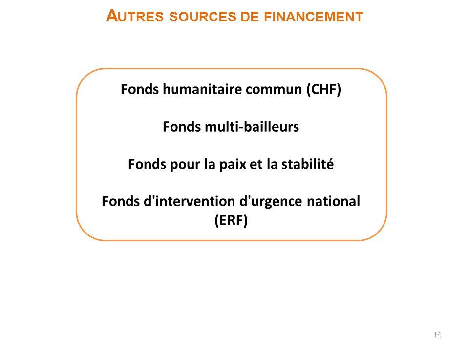 Autres sources de financement