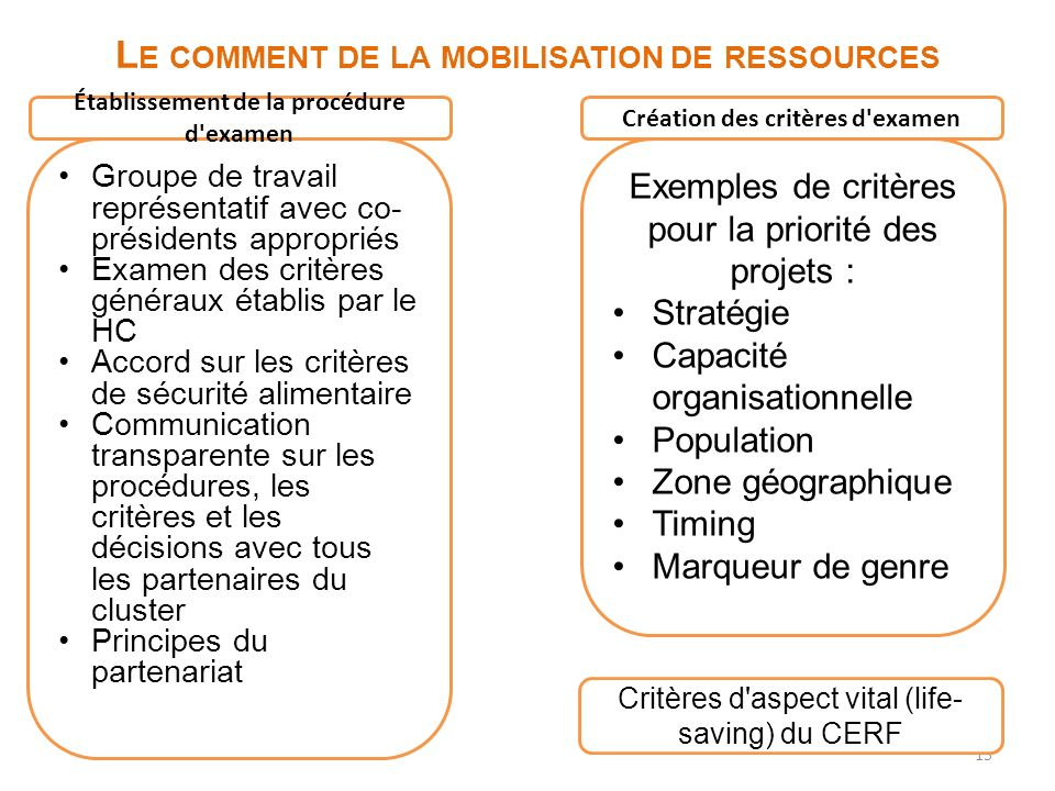 Le comment de la mobilisation de ressources