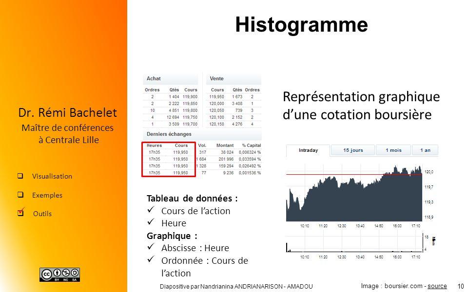 Histogramme Représentation graphique d'une cotation boursière