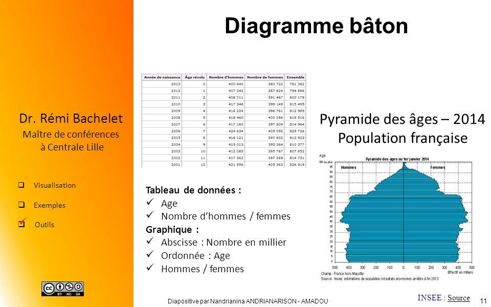Diagramme bâton Pyramide des âges – 2014 Population française