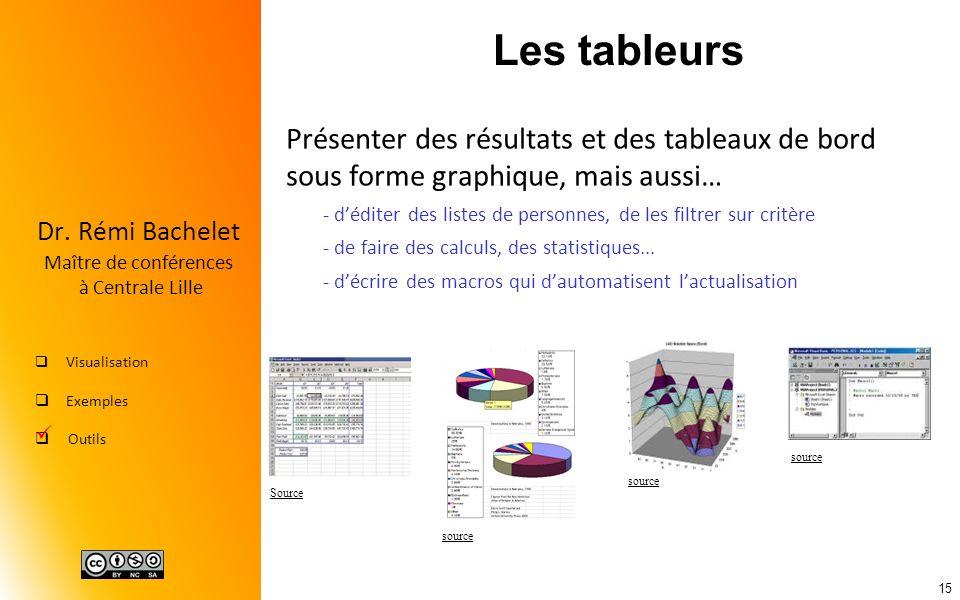 Les tableurs Présenter des résultats et des tableaux de bord sous forme graphique, mais aussi…