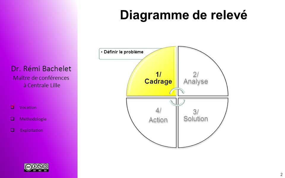 Diagramme de relevé 1/ Cadrage 2/ Analyse 3/ Solution 4/ Action