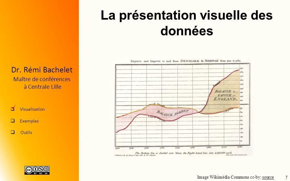 La présentation visuelle des données