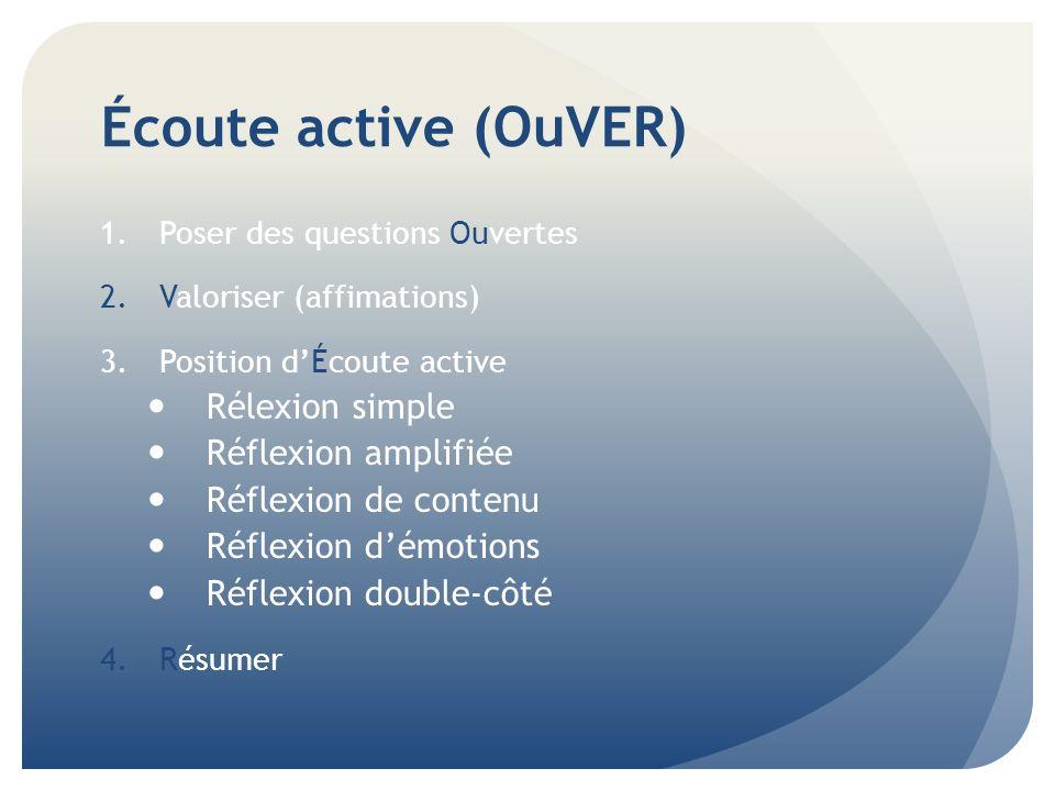 Écoute active (OuVER) Rélexion simple Réflexion amplifiée