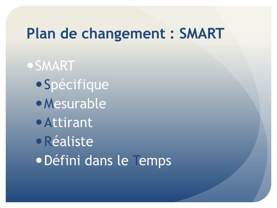 Plan de changement : SMART