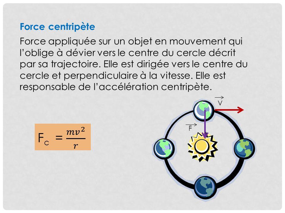 Fc = 𝑚𝑣 2 𝑟 Force centripète